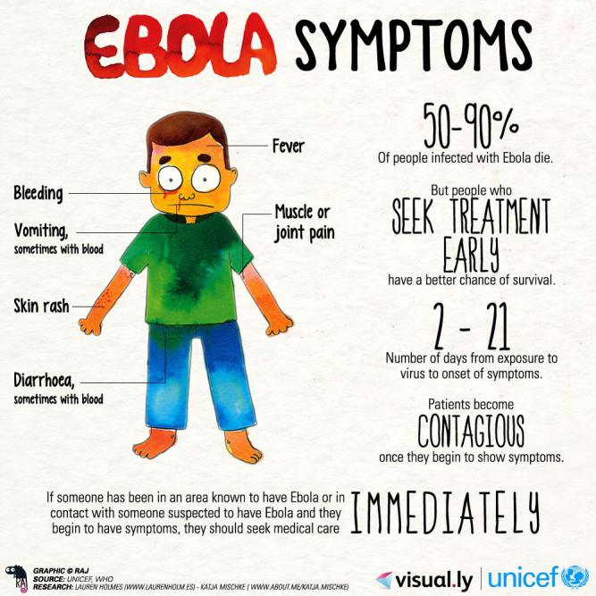 Ebola- What is the incubation period and when is it ...